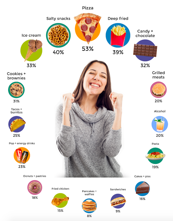 How Americans Cheat on Diets - Featured Image